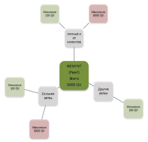 Как достичь ранга Жемчуг в Каяни - официальные рекомендации
